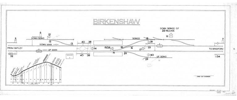 GNR Birkenshaw diagram