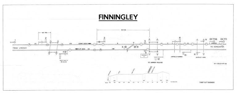 GNR Finningley Diagram