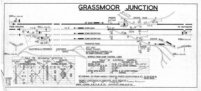 GNR Grassmoore Junction Diagram