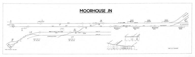 GNR Moorhouse Junction Diagram